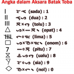Translate Bahasa Indonesia-Batak Toba