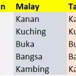Translate Bahasa Indonesia Philipina